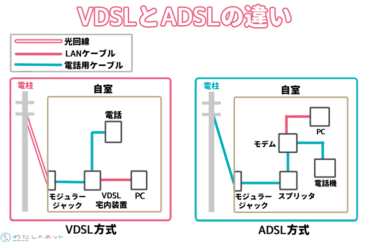 VDSLとADSLの違い