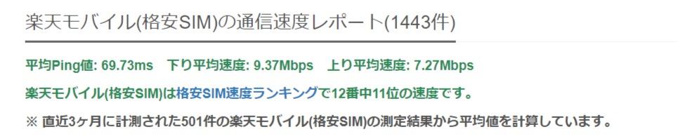 楽天モバイル(格安SIM)の速度測定結果