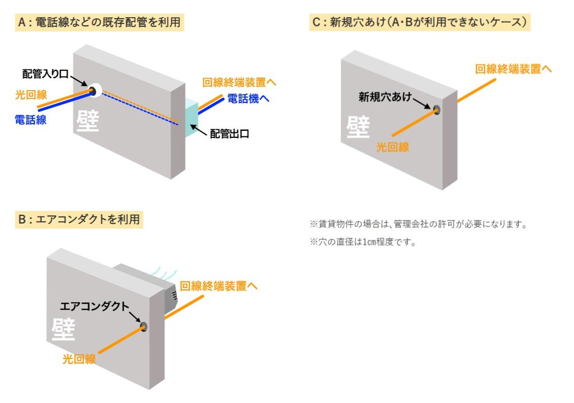 光回線工事-ソフトバンク光 開通工事の流れ