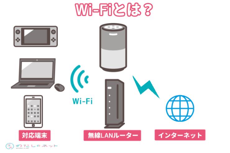 Wi-Fiってなに?