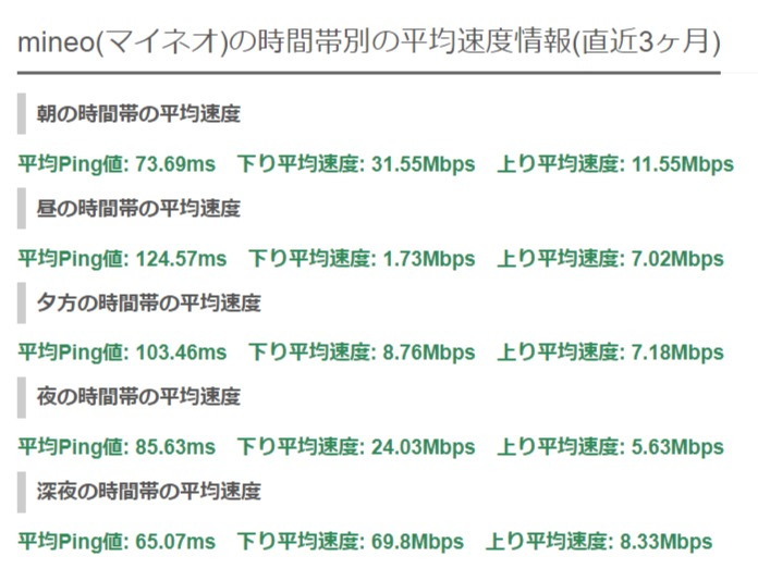 時間帯ごと- mineo(マイネオ)の速度測定結果(実測値)