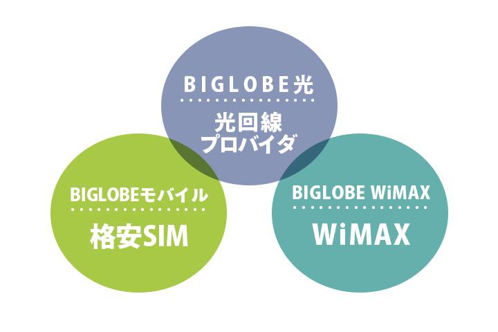 BIGLOBEが提供するサービス