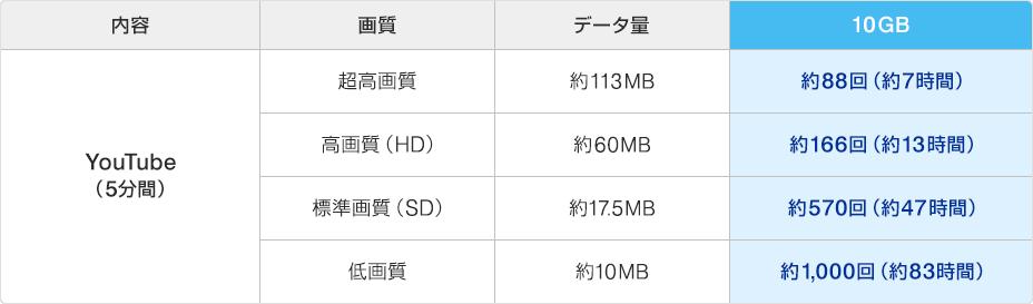 WiMAX測定(目安)