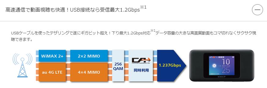 WiMAXレビュー(USB接続)