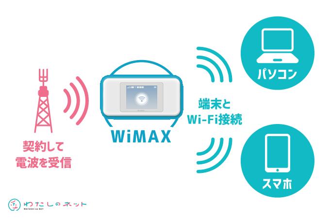 WiMAXレビュー(そもそもWiMAXとは?)