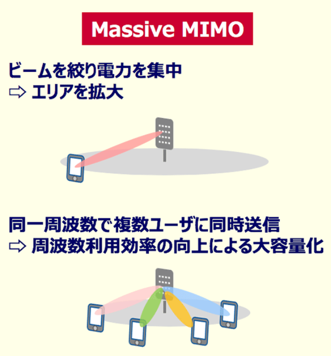 Massive MIMOのイメージ