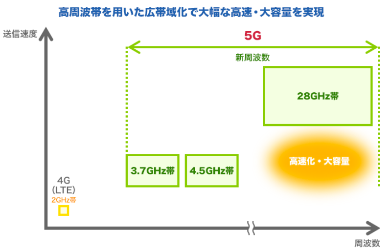 5Gは4Gとは別の帯域を使っているイメージ