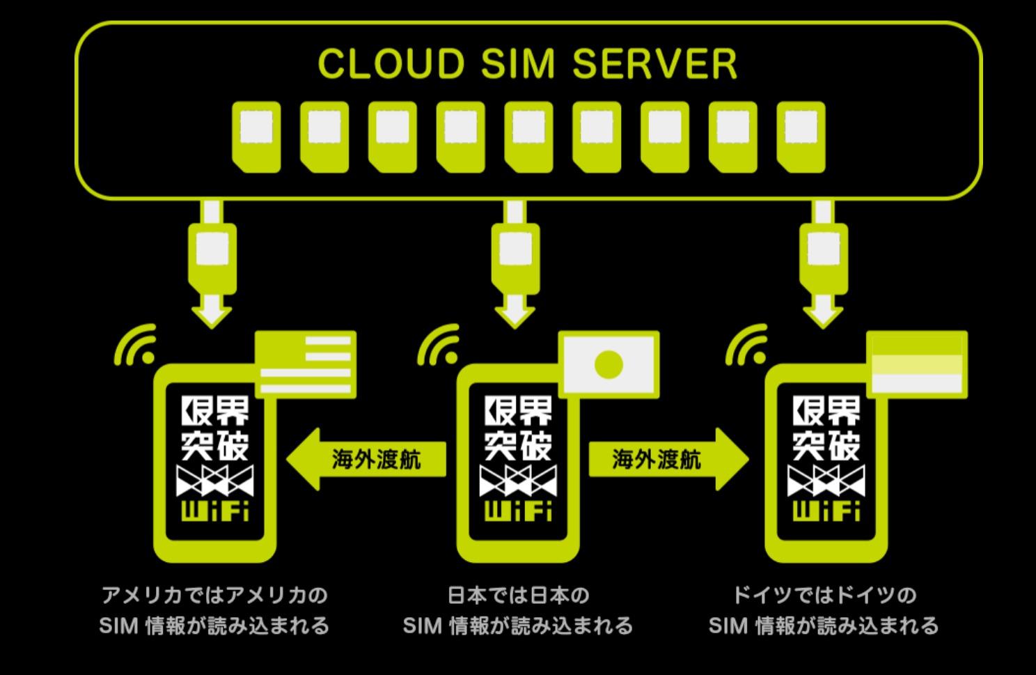 限界突破WiFi - 海外