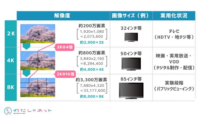 4K・8Kのイメージ