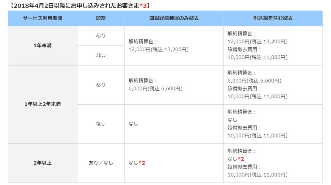 eo光ネット【ホームタイプ】解約金