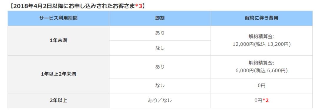 eo光ネット【メゾンタイプ】解約金