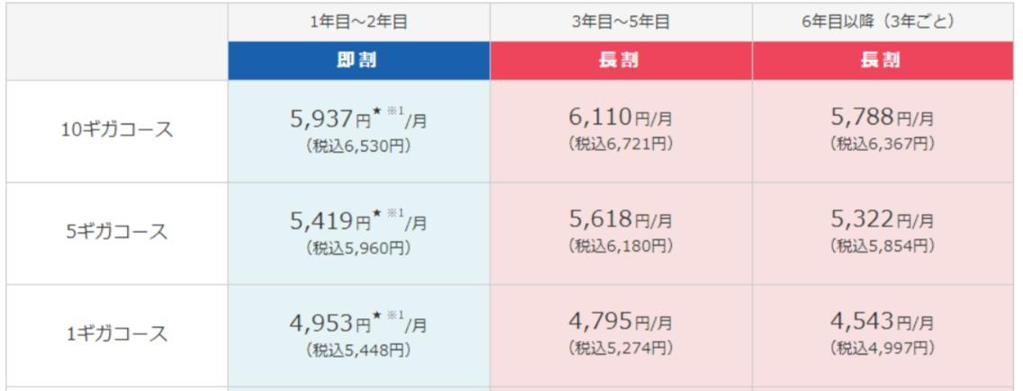 eo光 ホーム・メゾン 月額料金