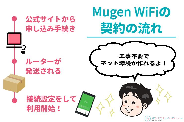 MugenWiFiの契約の流れ