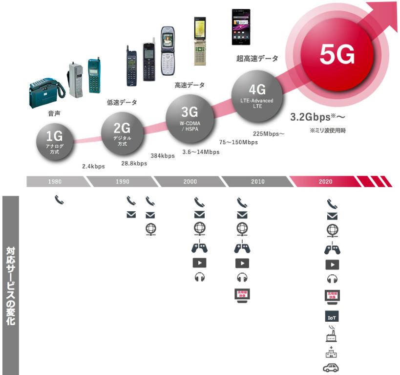 1Gから5Gへの変遷のイメージ