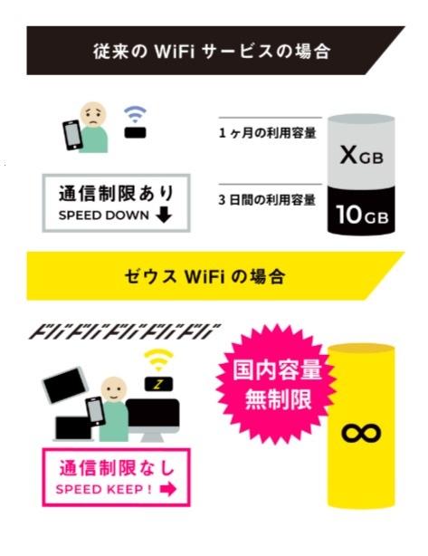 ZEUS WiFi -完全無制限