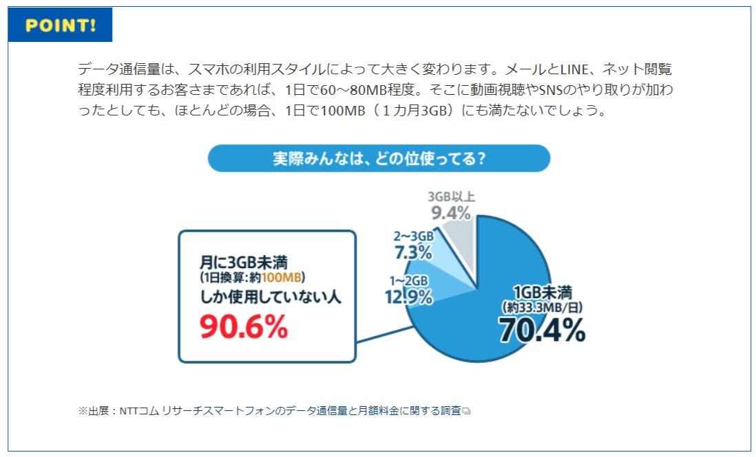 「データ通信量」とは?どのくらい必要?みんなの平均目安 - OCN モバイル ONE