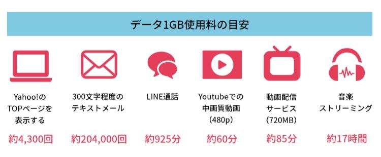 データ目安1GB - FUJI Wifi 公式サイト|httpsfuji-wifi.jp