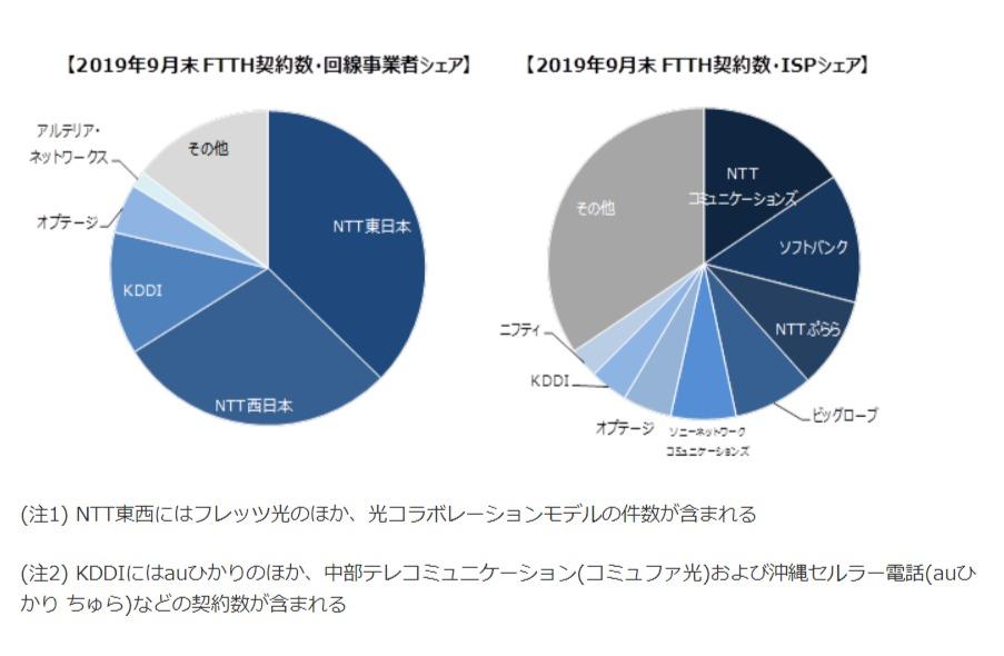 ブロードバンド回線事業者の加入件数調査(2019年9月末時点) « プレスリリース - 株式会社MM総研 - www.m2ri.jp