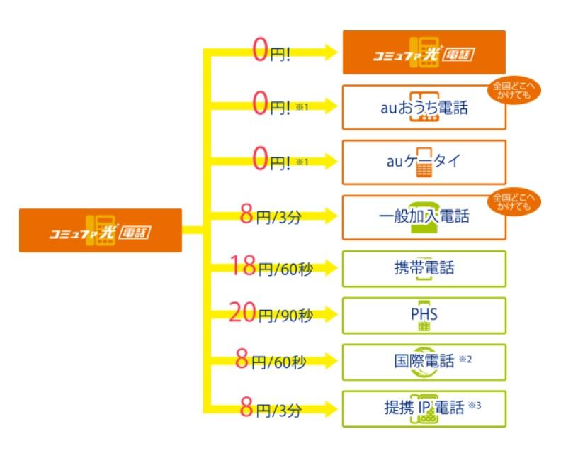 コミュファ光_光電話セット