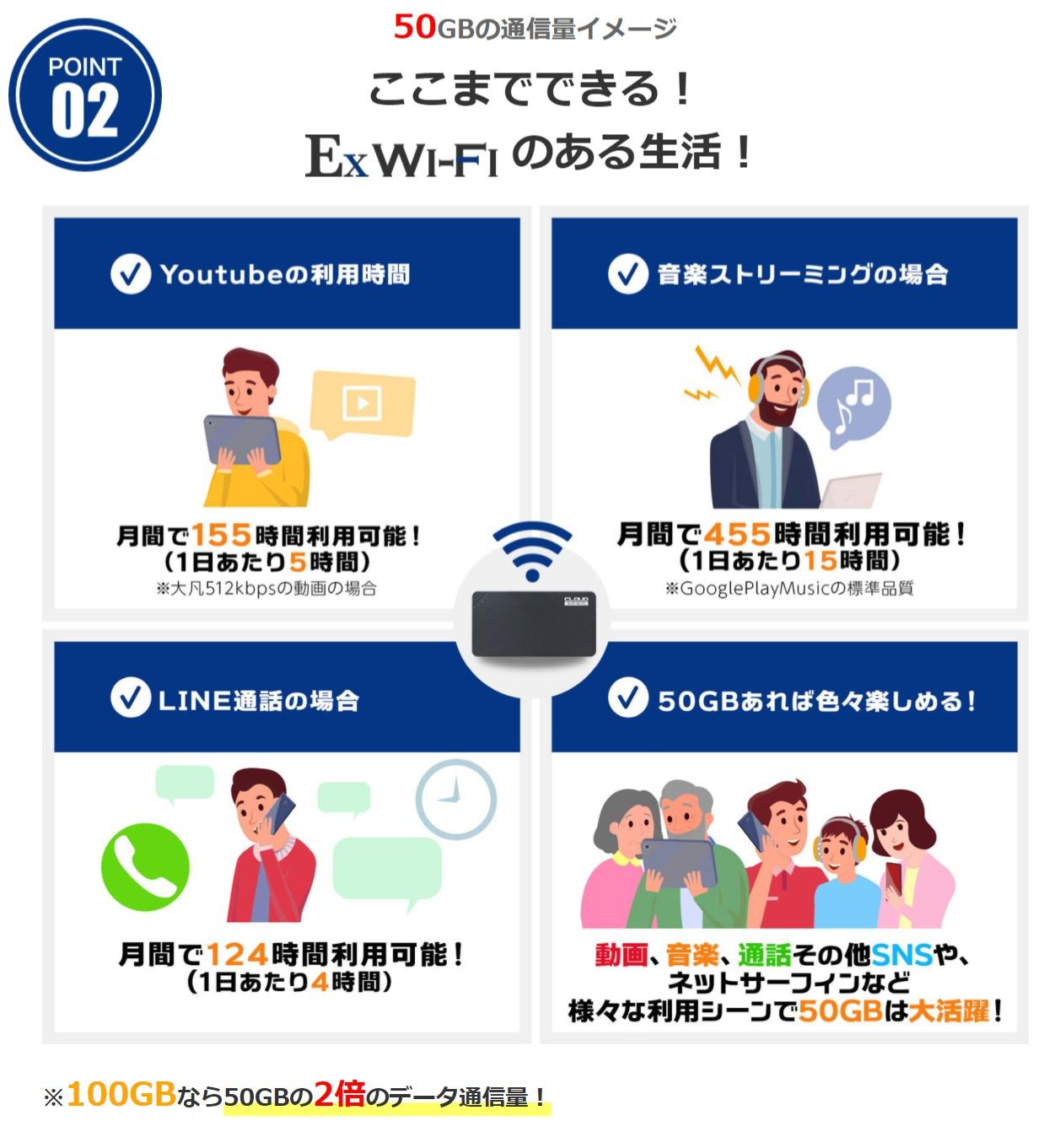 50GBの目安 - 【公式】Ex Wi-Fi CLOUD50GBの目安 - 【公式】Ex Wi-Fi CLOUD