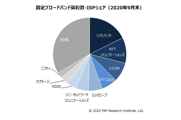 IPS加入件数調査(2019年3月末時点)