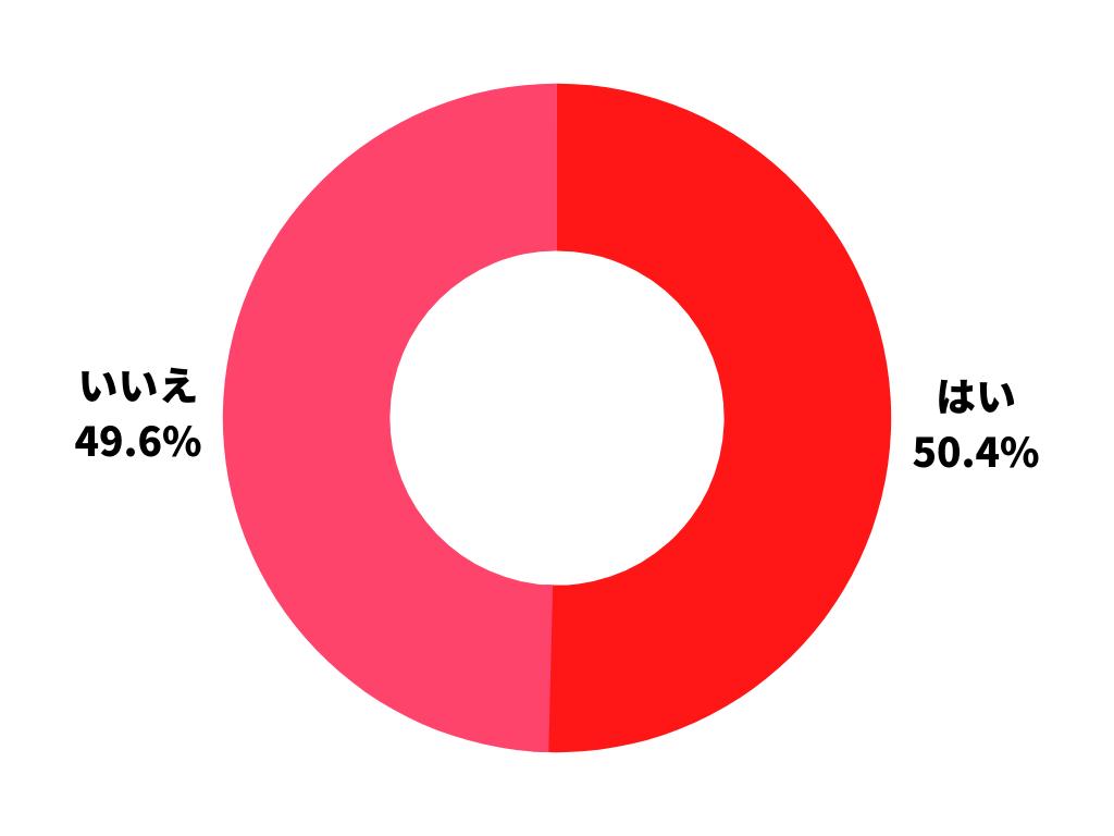 普段の調べものなどの際にSNSを利用しますか?