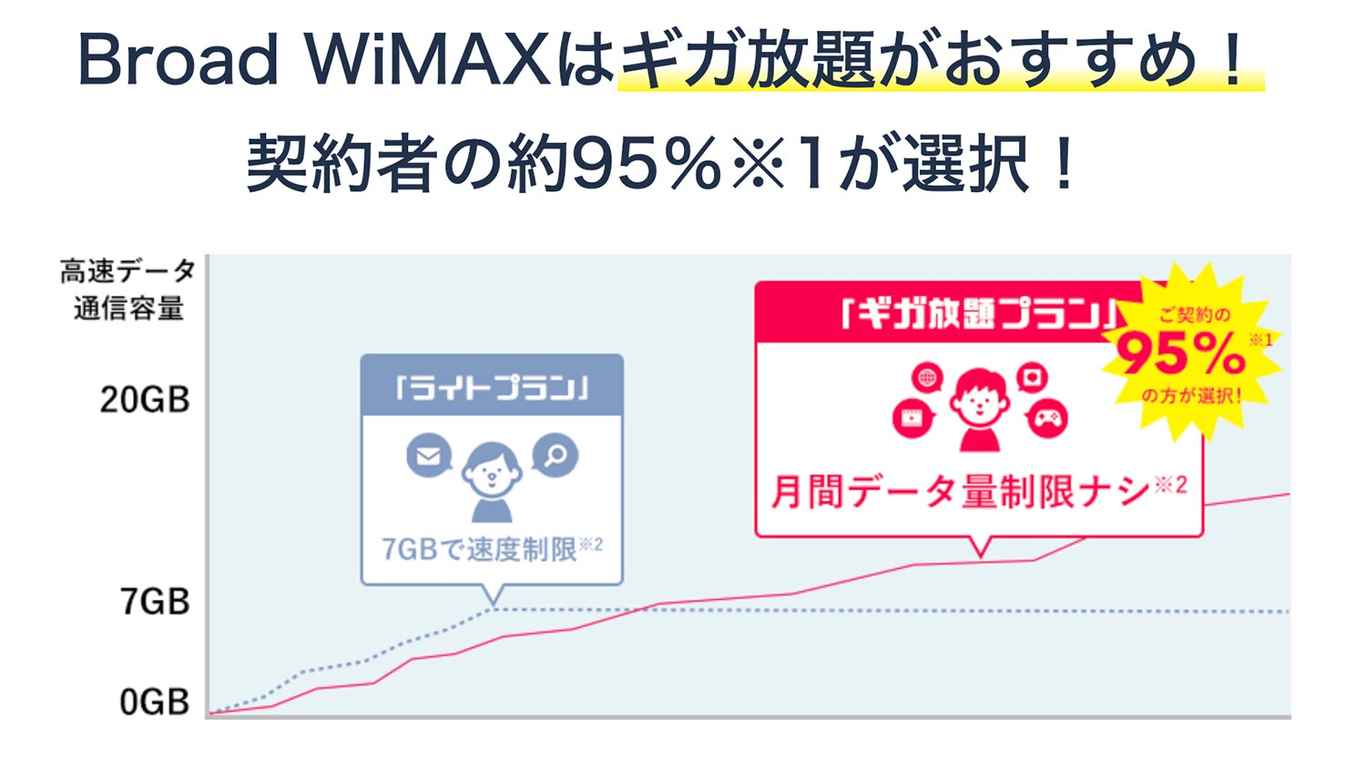 wimaxプラン
